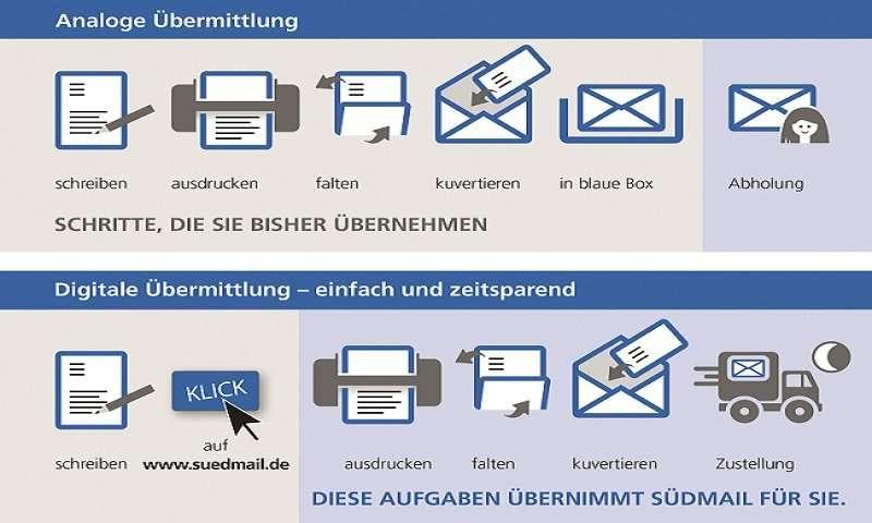 Intelligente Lösungen für den Briefversand